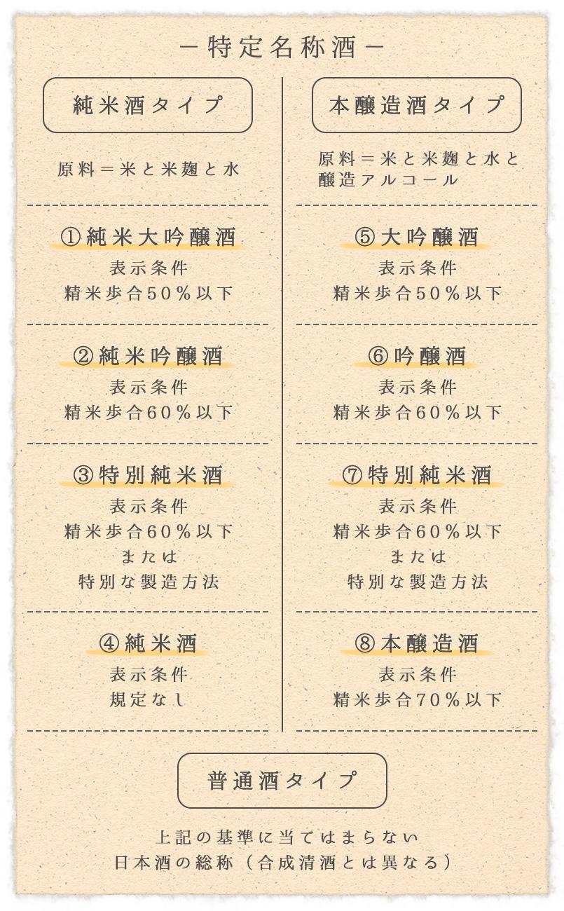 日本酒 「特定名称酒」 「普通酒」に分けた表