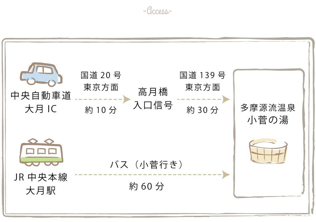 多摩源流温泉小菅の湯へのアクセス方法